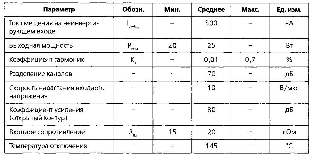 Основные технические характеристики микросхемы TDA7265 (продолжение)