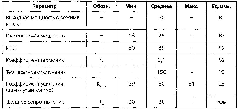 Основные технические характеристики микросхемы TDA7490 (продолжение)