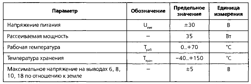 Предельные параметры микросхемы TDA7490