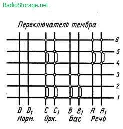 Стереофонический усилитель И. Кусева на 6Н1П, 6Н2П, 6Ц4С, 5Ц3С