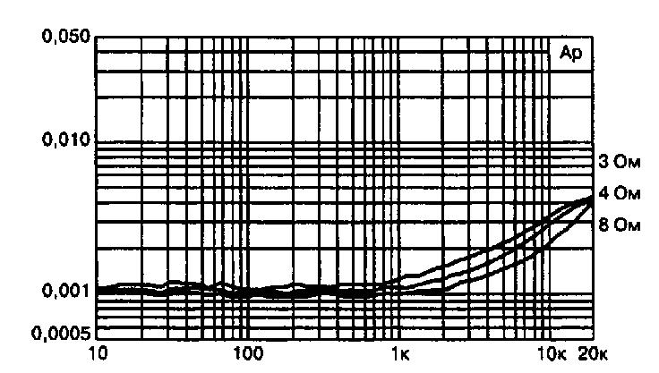 Схема усилителя на транзисторах Дугласа Селфа (50-200 Вт)