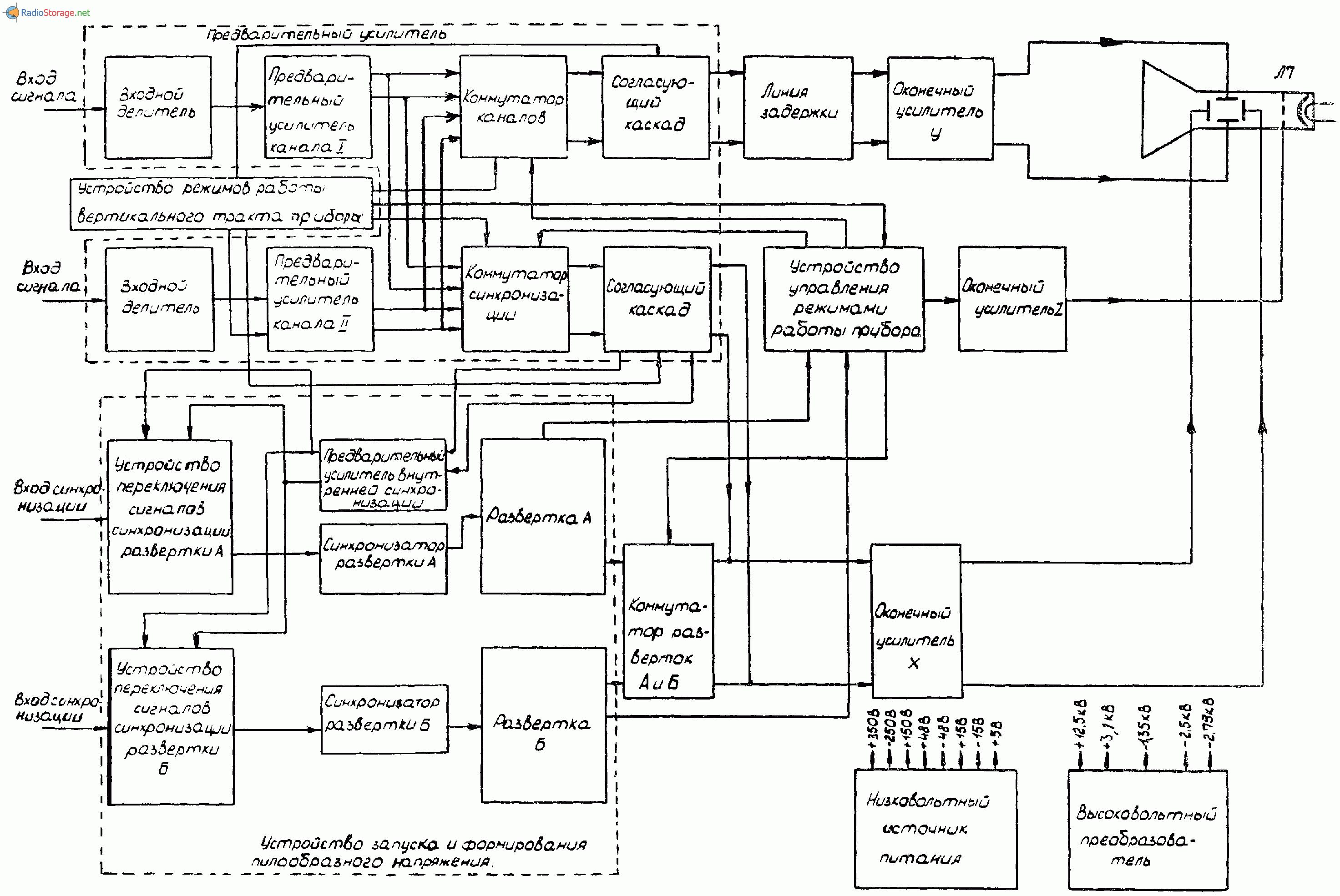 Осциллограф С1-92, схема
