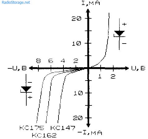 Полупроводниковые аналоги стабилитронов