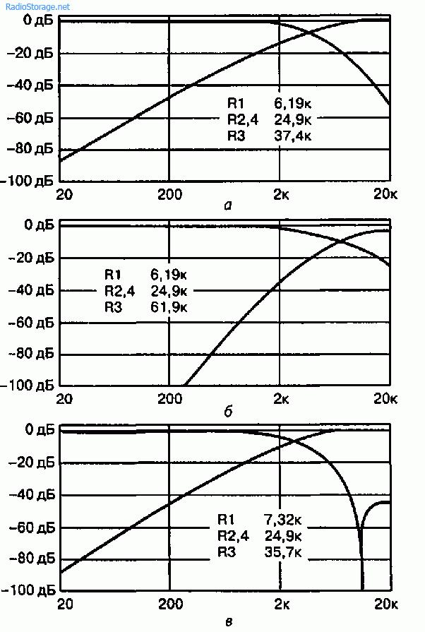 Активный кроссовер на фильтрах с конечной импульсной характеристикой