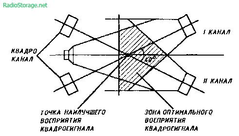 Третий канал УМЗЧ + караоке-конвертер