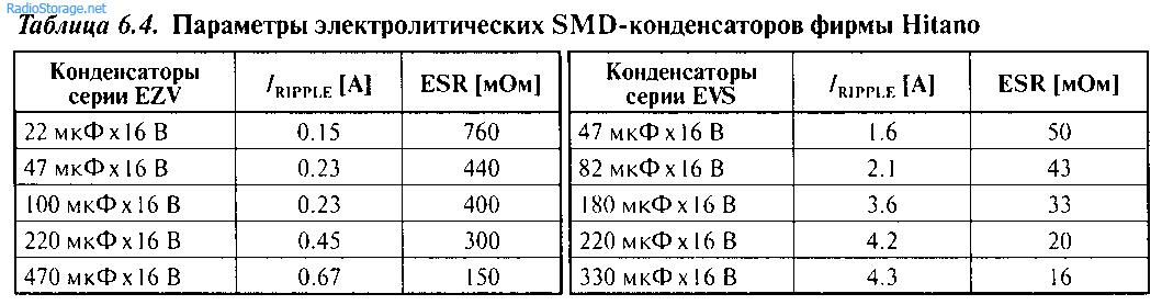Двухполярные стабилизаторы напряжения