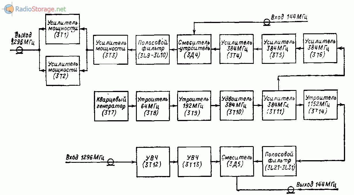 Функциональная схема трансвертера 1296/144 МГц