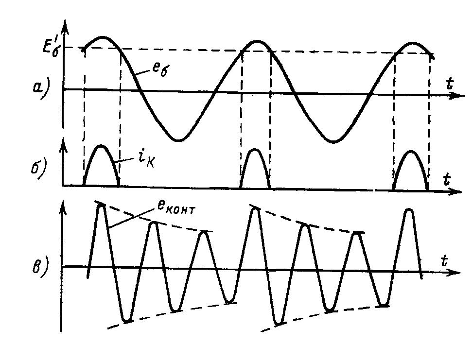 График, поясняющий работу умножителя частоты