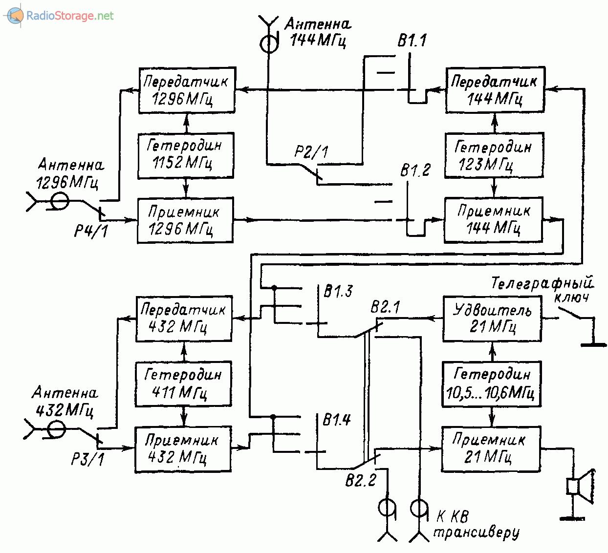 Функциональная схема УКВ радиостанции Жутяева