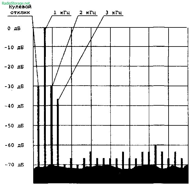 Спектрограмма синусоидального сигнала УМЗЧ в классе AD