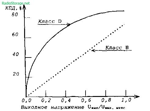 Типовые зависимости КПД усилителей