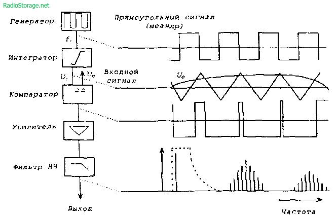 Схема и описание УМЗЧ в классе AD Структурная схема