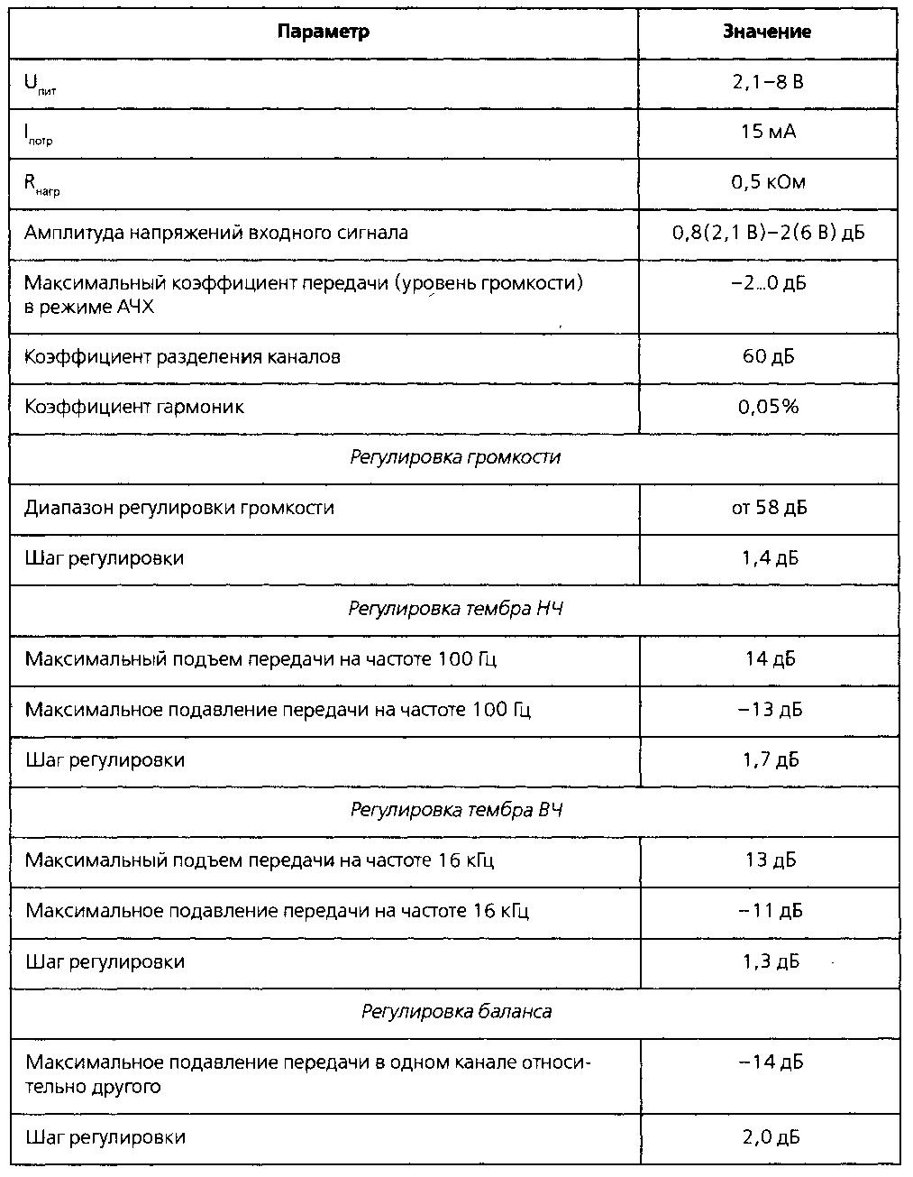 Основные технические характеристики микросхемы KP174XA54