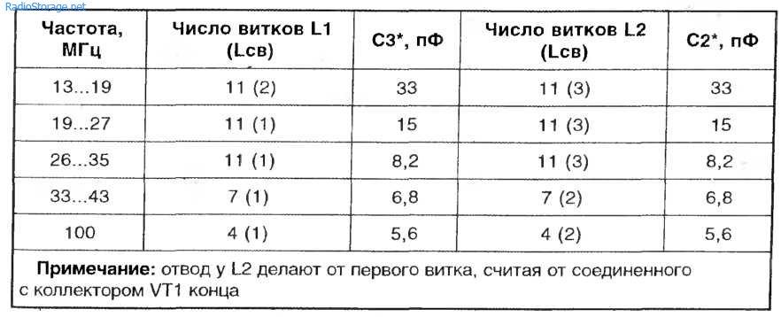 Миниатюрный приемник КВ-УКВ (КП327А, КТ368, TBA120)