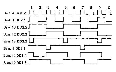 Эпюры уровней на выводах микросхем