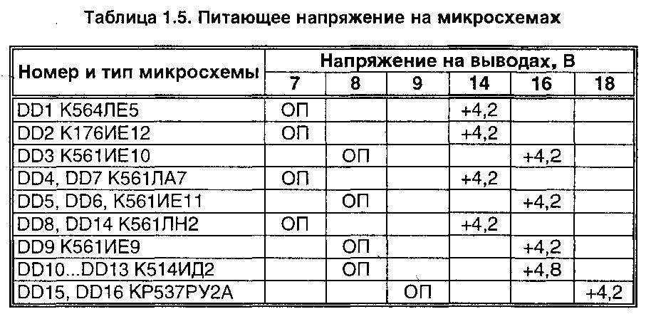 Часы для автоматического управления устройствами (537РУ2, 176ИЕ12)