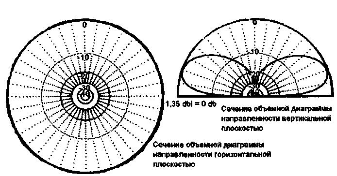 Диаграмма направленности самодельной антенны 27МГц