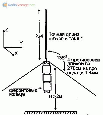 Конструкция Си-Би антенн диапазона 27МГц