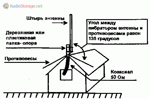 Установка самодельной антенны 27МГц на коньке крыше