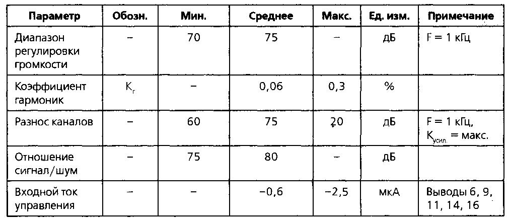 Основные характеристики микросхемы LM1040 (продолжение)