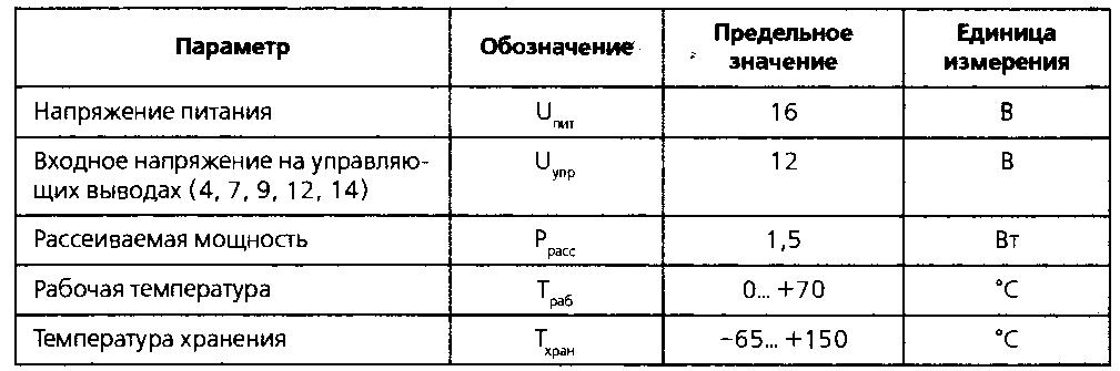 Предельные значения параметров микросхемы LM1040 при температуре 25