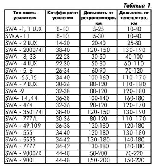 Таблица рекомендуемых антенных усилителей в зависимости от расстояния до телецентра