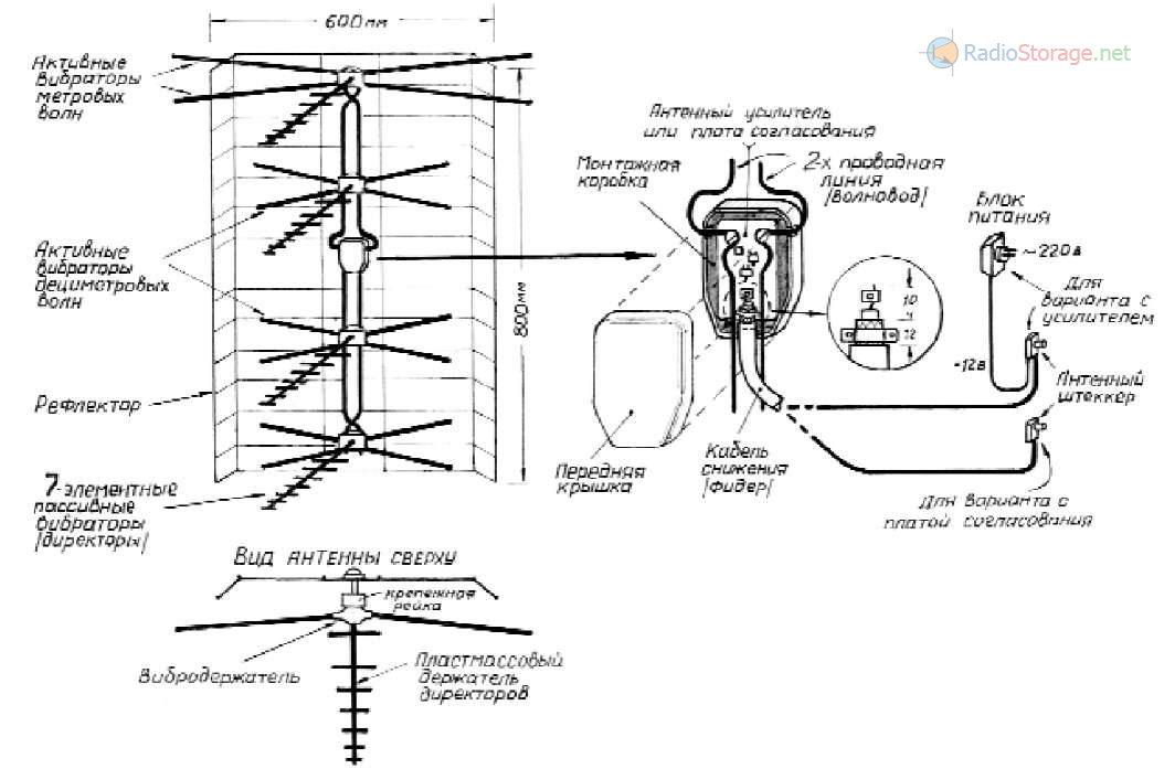Польская антенна, основыне элементы антенны и подключение