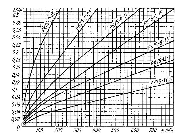 Кривые удельного затухания коаксиальных кабелей